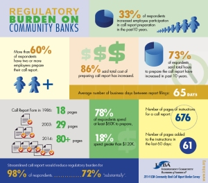 ICBA Call Report survey infographic